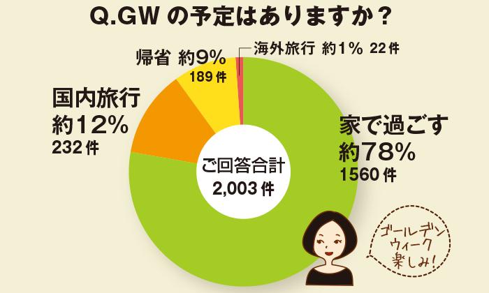 ちょこっとアンケート「ゴールデンウィーク(GW)の予定はありますか?」